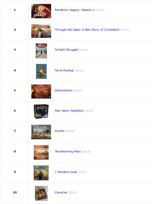 top10 bgg